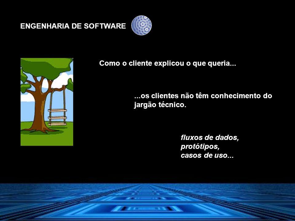 ENGENHARIA DE SOFTWARE Como o cliente explicou o que queria......os clientes não têm conhecimento do jargão técnico. fluxos de dados, protótipos, caso