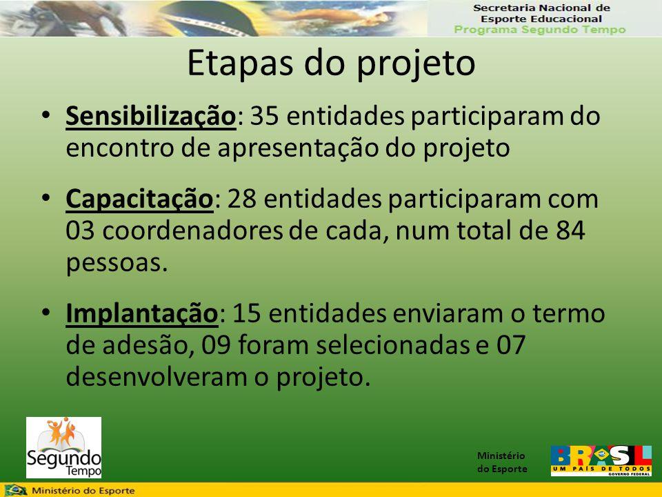 Ministério do Esporte Etapas do projeto • Sensibilização: 35 entidades participaram do encontro de apresentação do projeto • Capacitação: 28 entidades participaram com 03 coordenadores de cada, num total de 84 pessoas.