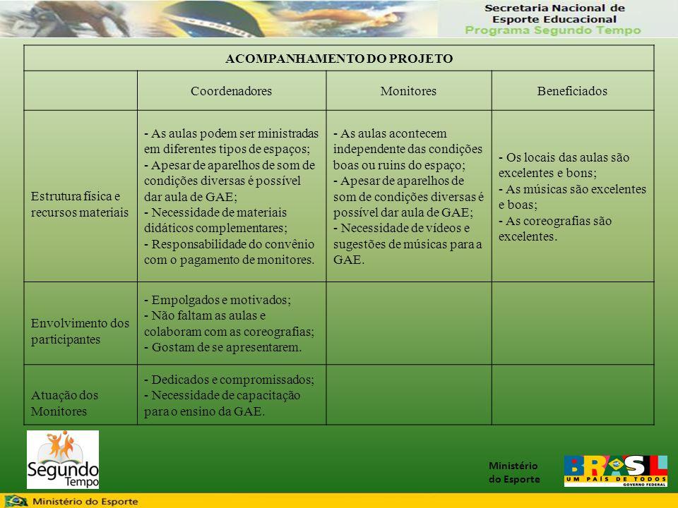 Ministério do Esporte ACOMPANHAMENTO DO PROJETO CoordenadoresMonitoresBeneficiados Estrutura física e recursos materiais - As aulas podem ser ministra