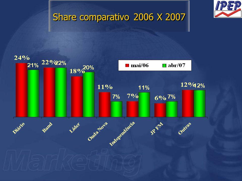 Share comparativo 2006 X 2007