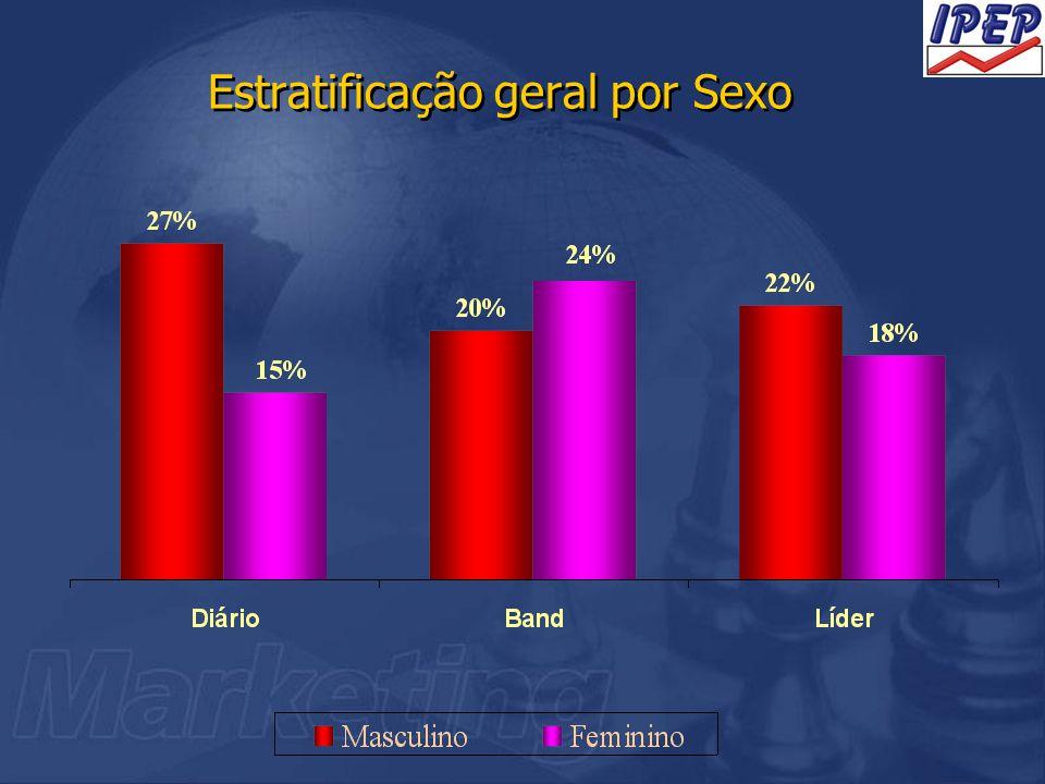 Estratificação geral por Sexo