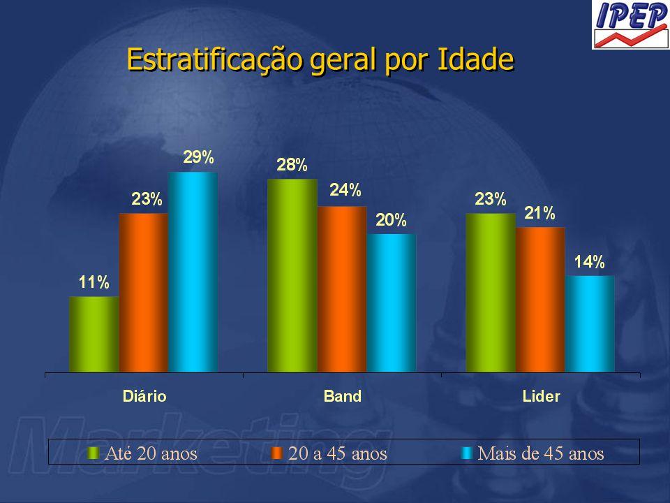 Estratificação geral por Idade