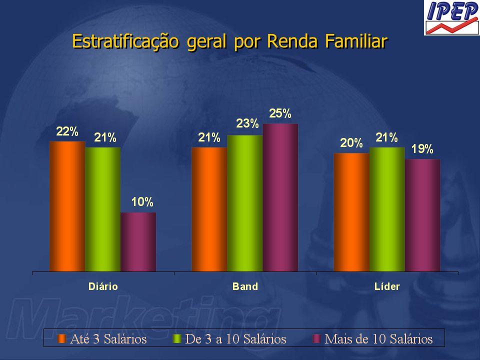 Estratificação geral por Renda Familiar