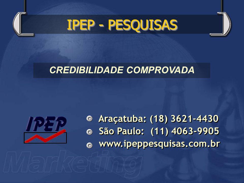 Araçatuba: (18) 3621-4430 São Paulo: (11) 4063-9905 www.ipeppesquisas.com.br Araçatuba: (18) 3621-4430 São Paulo: (11) 4063-9905 www.ipeppesquisas.com.br IPEP - PESQUISAS CREDIBILIDADE COMPROVADA