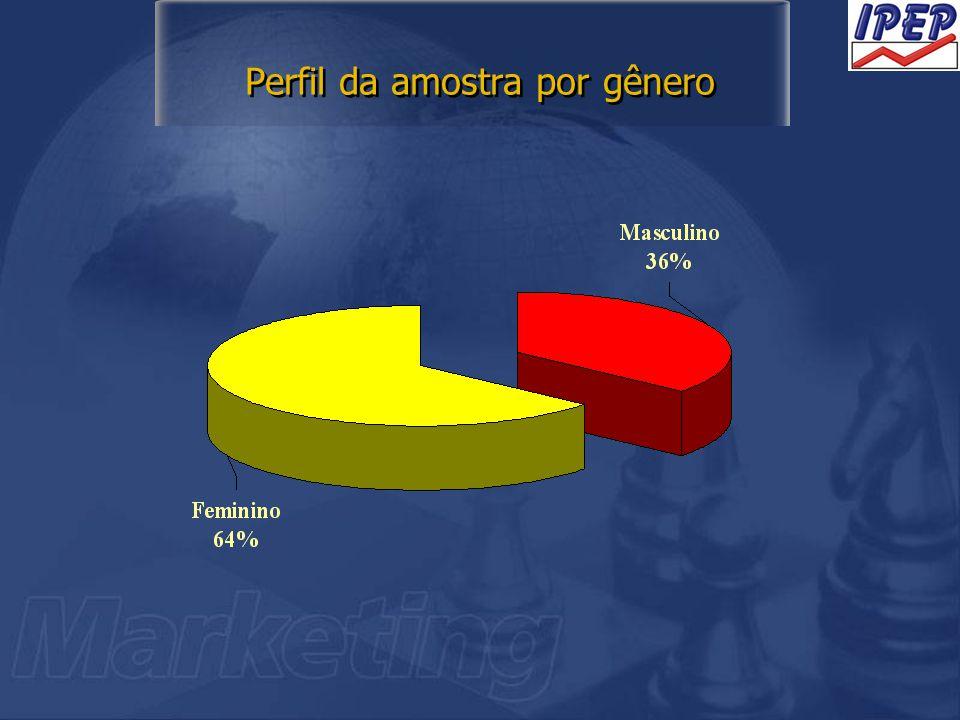 Perfil da amostra por gênero