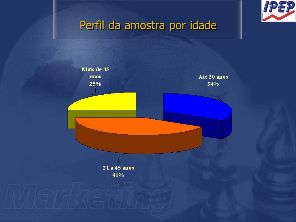 Perfil da amostra por idade