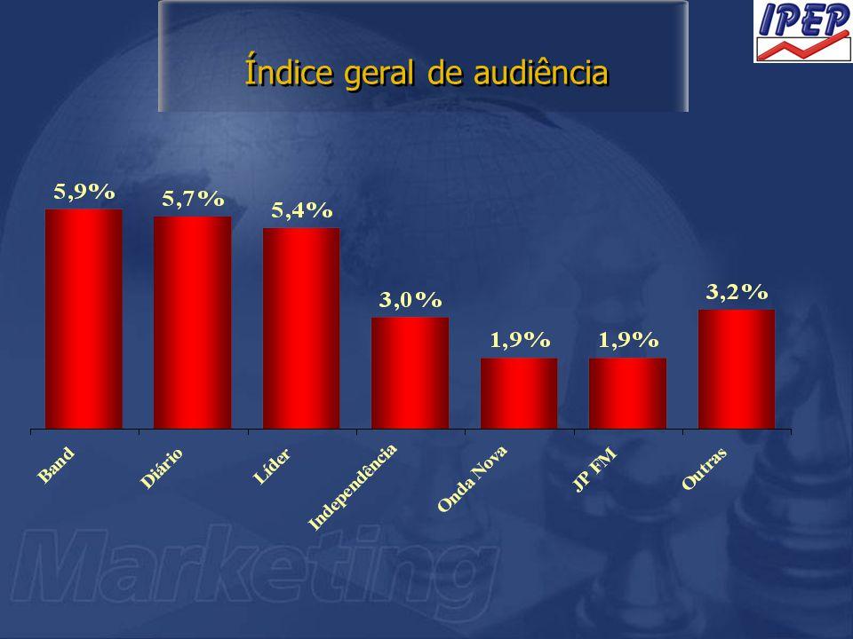 Índice geral de audiência