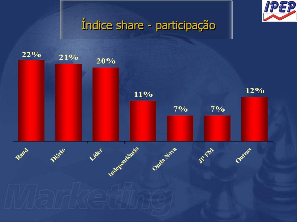 Índice share - participação