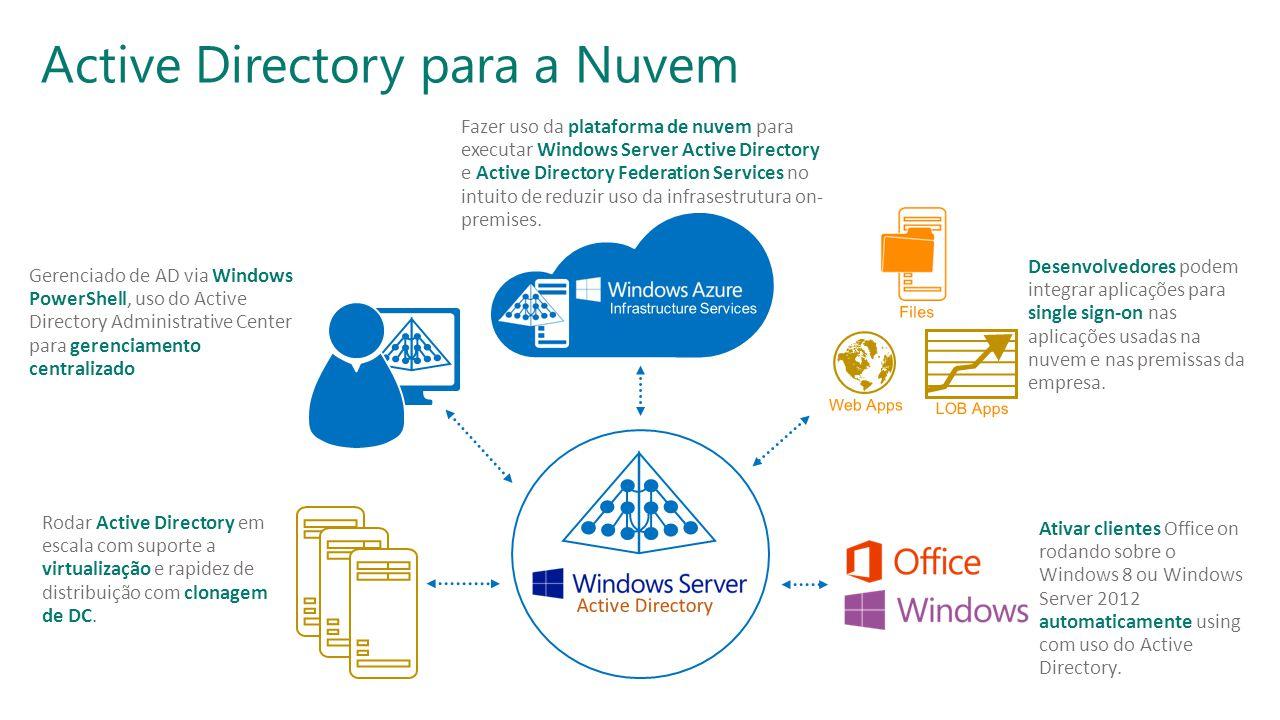SESSÃO: INFRAESTRUTURATRILHA: SEGURANÇA © 2013, MVP ShowCast. Evento organizado por MVPs do Brasil com apoio da Microsoft. Active Directory para a Nuv