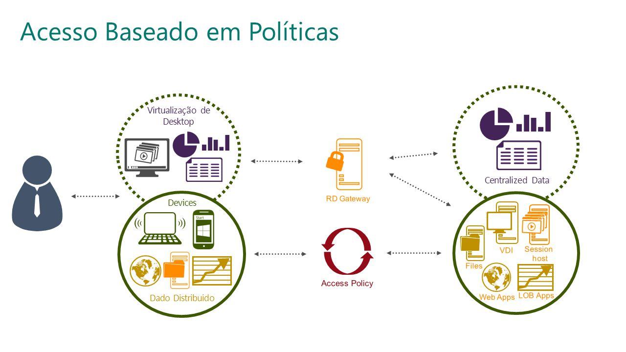 SESSÃO: INFRAESTRUTURATRILHA: SEGURANÇA © 2013, MVP ShowCast. Evento organizado por MVPs do Brasil com apoio da Microsoft. Virtualização de Desktop Ac