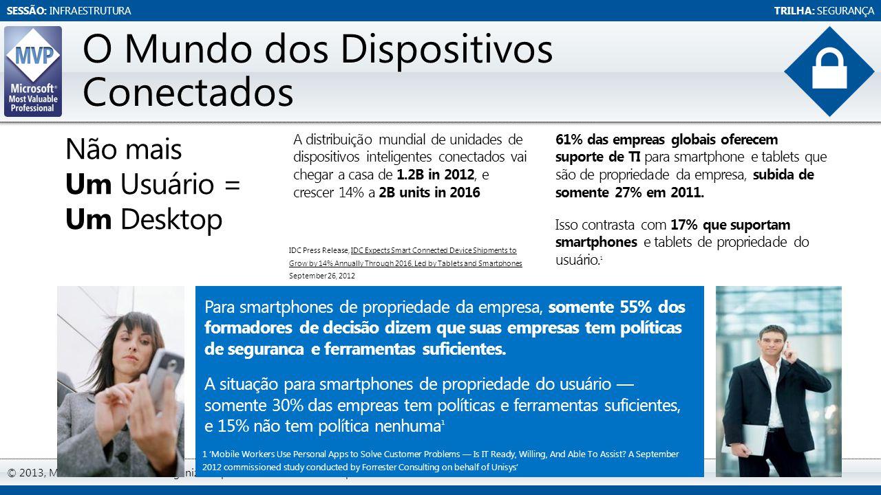 SESSÃO: INFRAESTRUTURATRILHA: SEGURANÇA © 2013, MVP ShowCast. Evento organizado por MVPs do Brasil com apoio da Microsoft. O Mundo dos Dispositivos Co