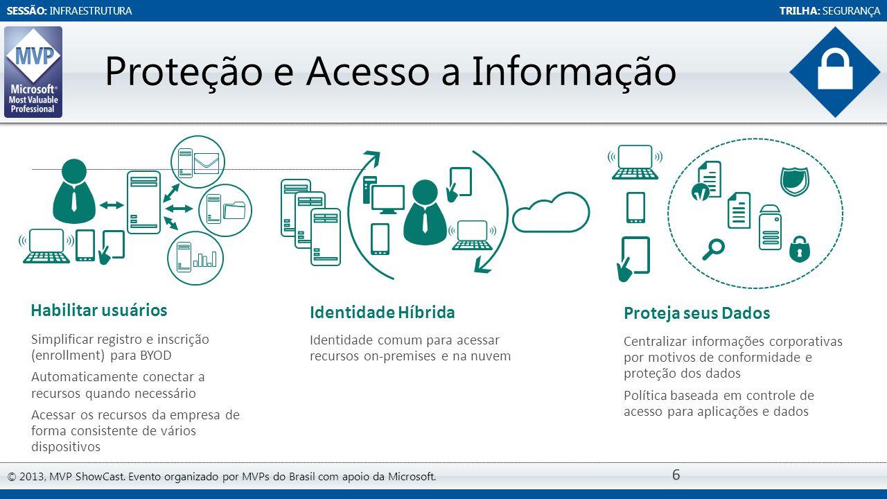 SESSÃO: INFRAESTRUTURATRILHA: SEGURANÇA © 2013, MVP ShowCast. Evento organizado por MVPs do Brasil com apoio da Microsoft. Proteção e Acesso a Informa
