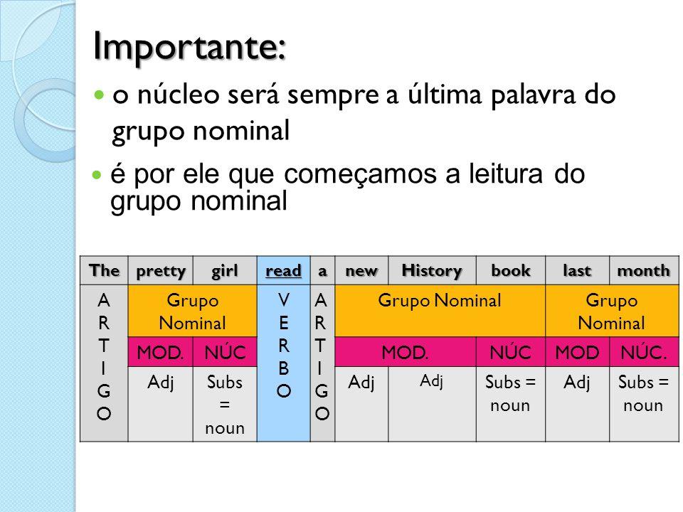 Importante:  o núcleo será sempre a última palavra do grupo nominal TheprettygirlreadanewHistorybooklastmonth ARTIGOARTIGO Grupo Nominal VERBOVERBO A