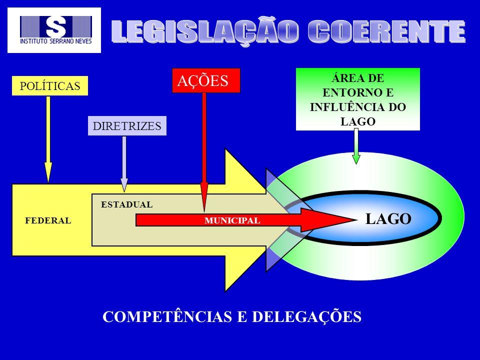 LAGO MUNICIPAL ESTADUAL FEDERAL POLÍTICAS DIRETRIZES AÇÕES ÁREA DE ENTORNO E INFLUÊNCIA DO LAGO COMPETÊNCIAS E DELEGAÇÕES