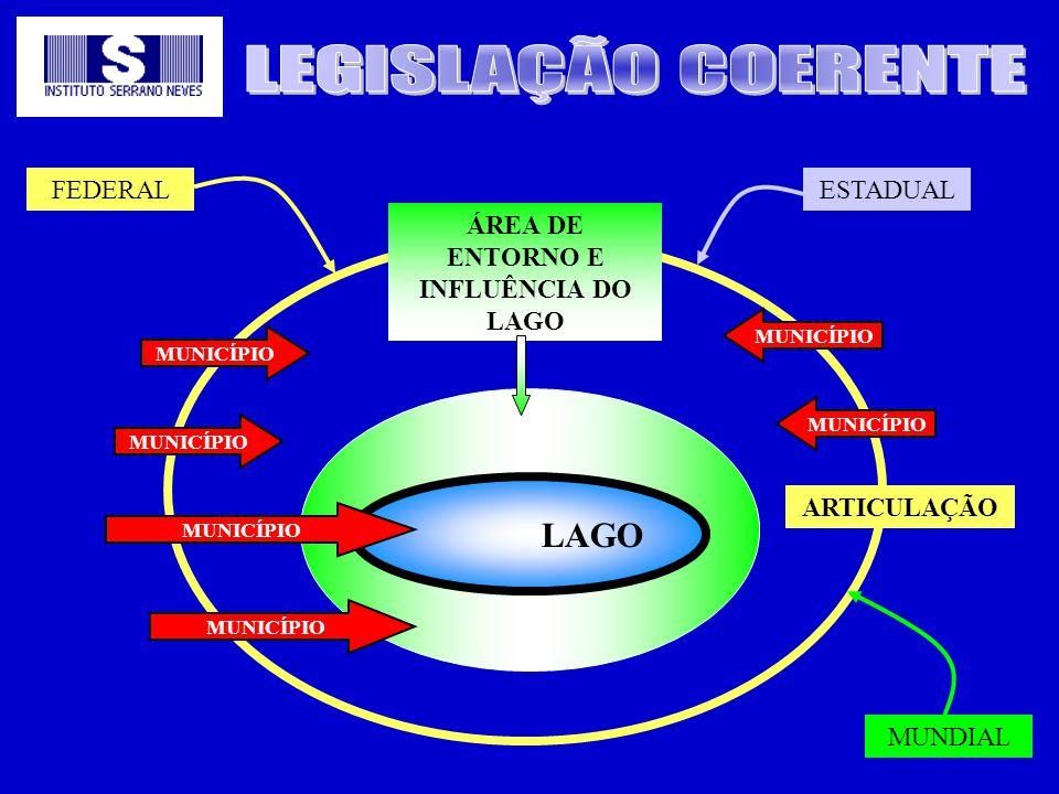 LAGO ÁREA DE ENTORNO E INFLUÊNCIA DO LAGO MUNICÍPIO ARTICULAÇÃO MUNICÍPIO FEDERALESTADUAL MUNDIAL