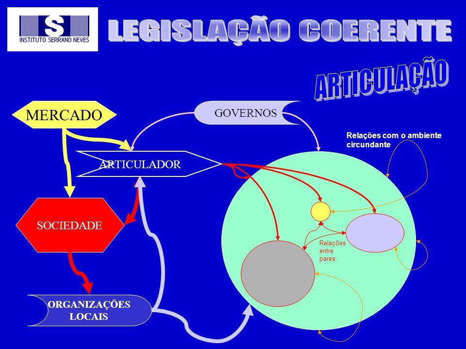 GOVERNOS ORGANIZAÇÕES LOCAIS Relações com o ambiente circundante Relações entre pares MERCADO SOCIEDADE ARTICULADOR