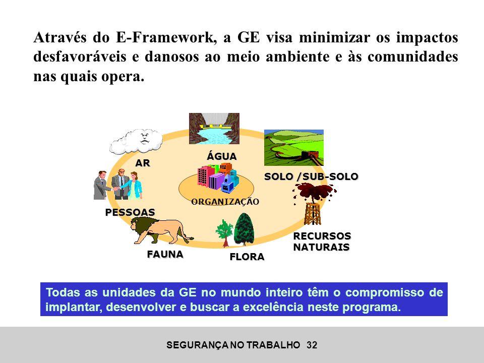 SEGURANÇA NO TRABALHO 32 Através do E-Framework, a GE visa minimizar os impactos desfavoráveis e danosos ao meio ambiente e às comunidades nas quais o