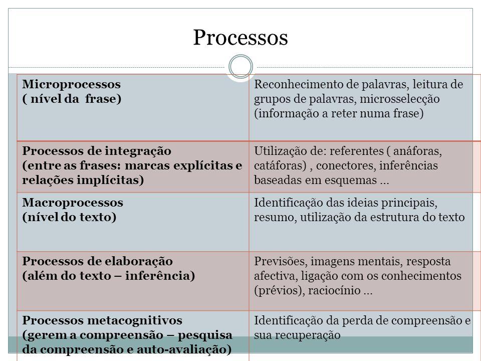 Processos Microprocessos ( nível da frase) Reconhecimento de palavras, leitura de grupos de palavras, microsselecção (informação a reter numa frase) P