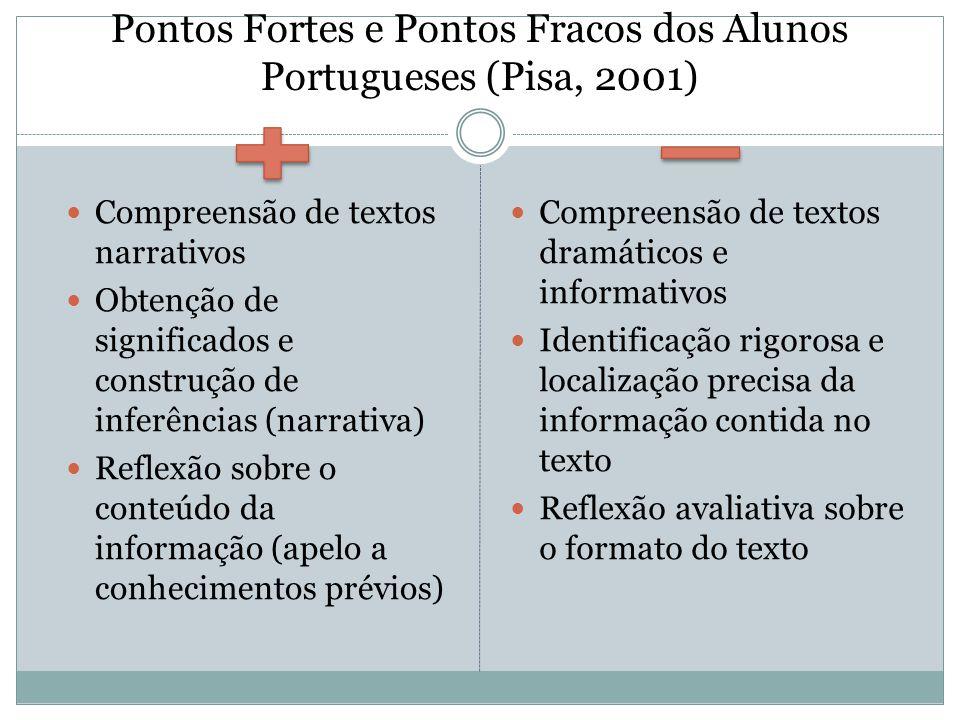 Pontos Fortes e Pontos Fracos dos Alunos Portugueses (Pisa, 2001)  Compreensão de textos narrativos  Obtenção de significados e construção de inferê
