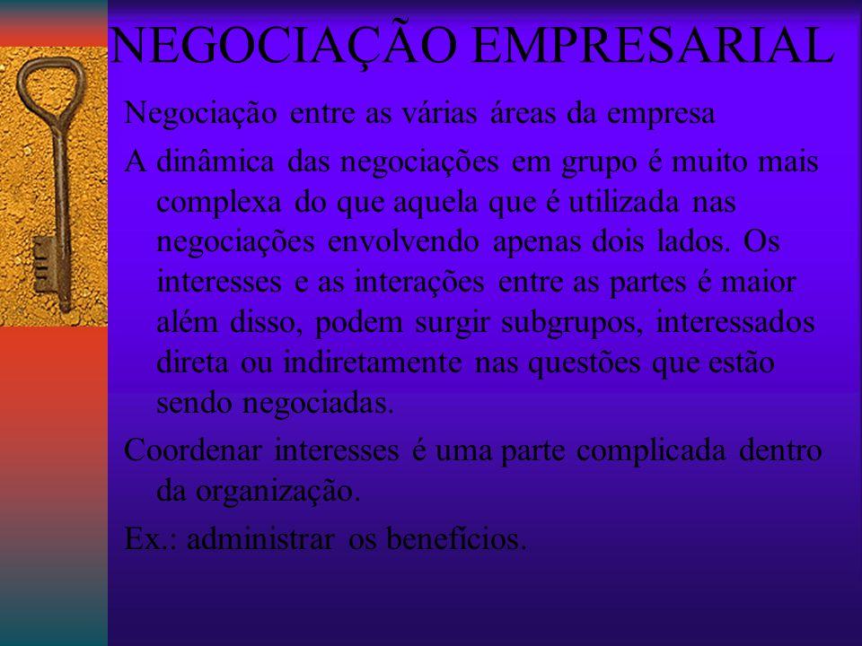 NEGOCIAÇÃO EMPRESARIAL Negociação entre as várias áreas da empresa A dinâmica das negociações em grupo é muito mais complexa do que aquela que é utilizada nas negociações envolvendo apenas dois lados.