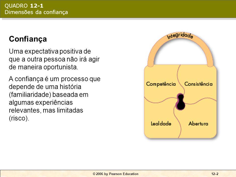 © 2006 by Pearson Education12–3  Integridade •Honestidade e confiabilidade  Competência •Habilidades e conhecimentos técnicos e interpessoais do indivíduo  Consistência •Segurança, previsibilidade e capacidade de julgamento que uma pessoa demonstra nas situações.