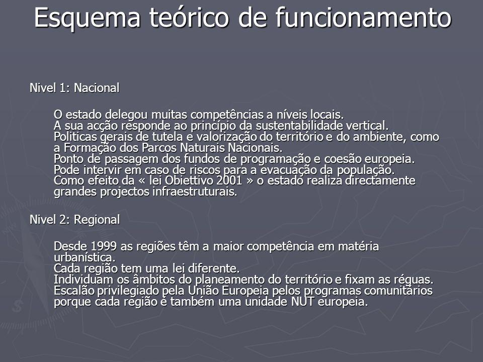 Esquema teórico de funcionamento Nivel 1: Nacional Nivel 1: Nacional O estado delegou muitas competências a níveis locais. A sua acção responde ao pri