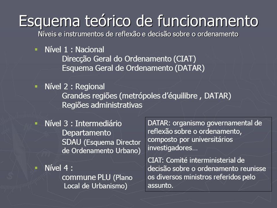 Esquema teórico de funcionamento Níveis e instrumentos de reflexão e decisão sobre o ordenamento   Nível 1 : Nacional Direcção Geral do Ordenamento (CIAT) Esquema Geral de Ordenamento (DATAR)   Nível 2 : Regional Grandes regiões (metrópoles d'équilibre, DATAR) Regiões administrativas   Nível 3 : Intermediário Departamento SDAU (Esquema Director de Ordenamento Urbano)   Nível 4 : commune PLU (Plano Local de Urbanismo) DATAR: organismo governamental de reflexão sobre o ordenamento, composto por universitários investigadores… CIAT: Comité interministerial de decisão sobre o ordenamento reunisse os diversos ministros referidos pelo assunto.