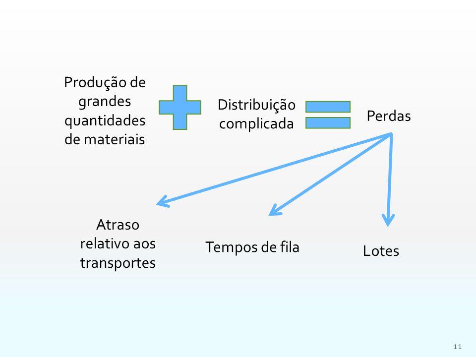 Produção de grandes quantidades de materiais Distribuição complicada Perdas Atraso relativo aos transportes Tempos de fila Lotes 11