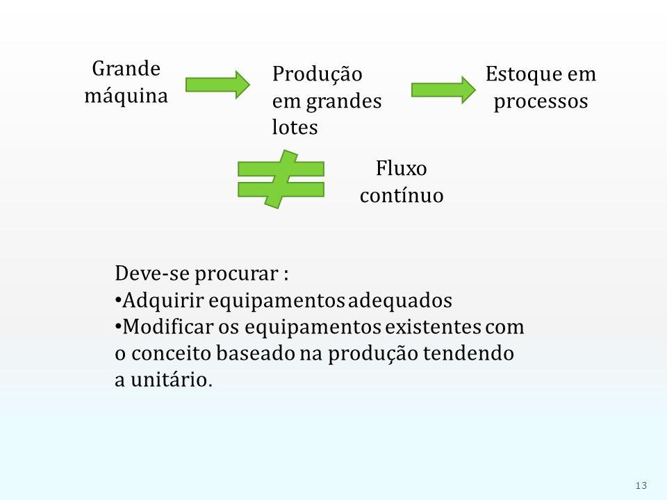 Grande máquina Produção em grandes lotes Fluxo contínuo Estoque em processos Deve-se procurar : • Adquirir equipamentos adequados • Modificar os equip
