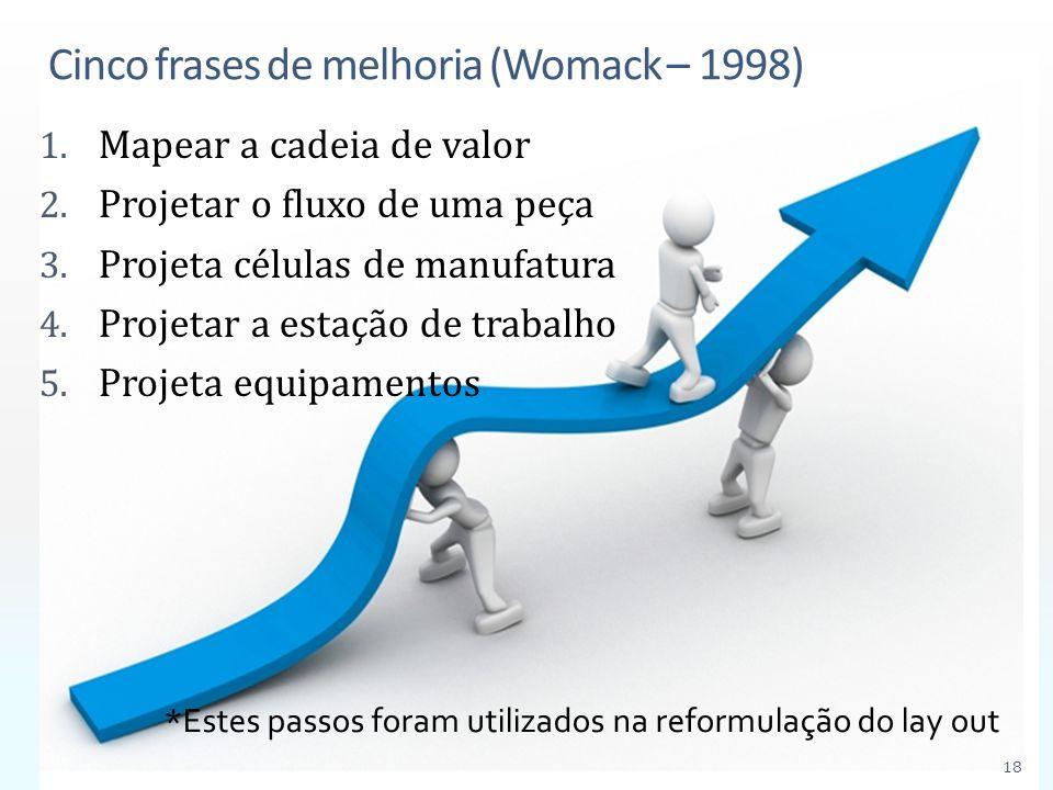 Cinco frases de melhoria (Womack – 1998) 1. Mapear a cadeia de valor 2. Projetar o fluxo de uma peça 3. Projeta células de manufatura 4. Projetar a es