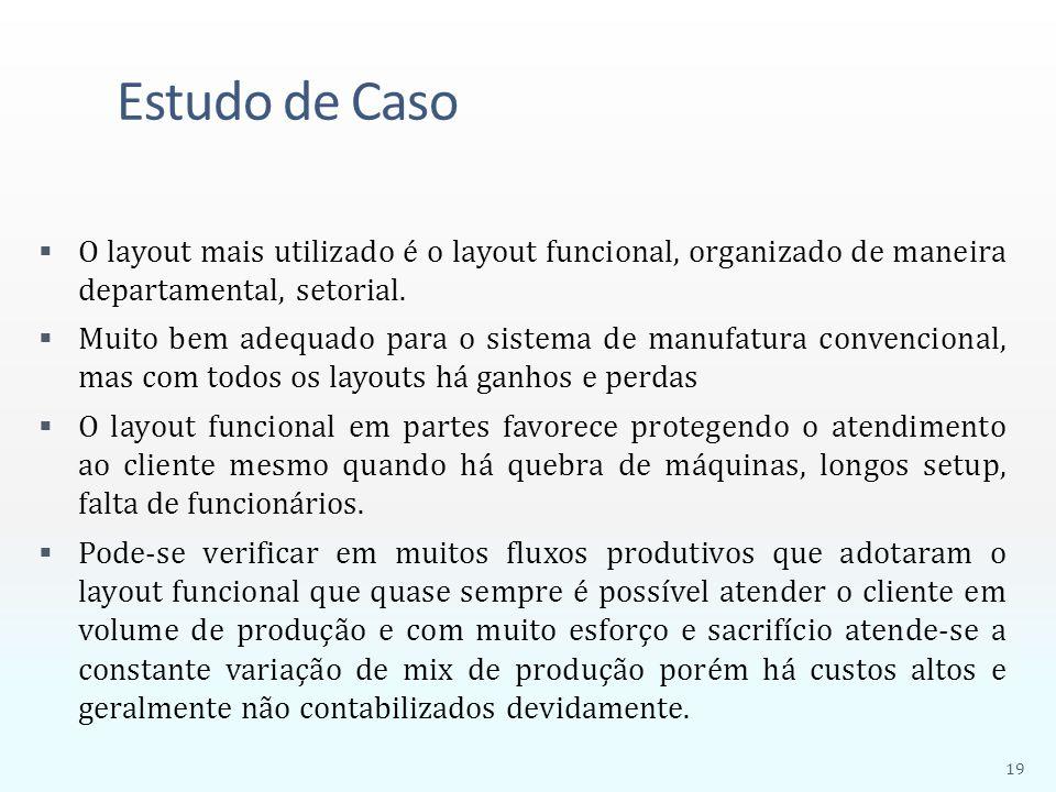Estudo de Caso  O layout mais utilizado é o layout funcional, organizado de maneira departamental, setorial.  Muito bem adequado para o sistema de m