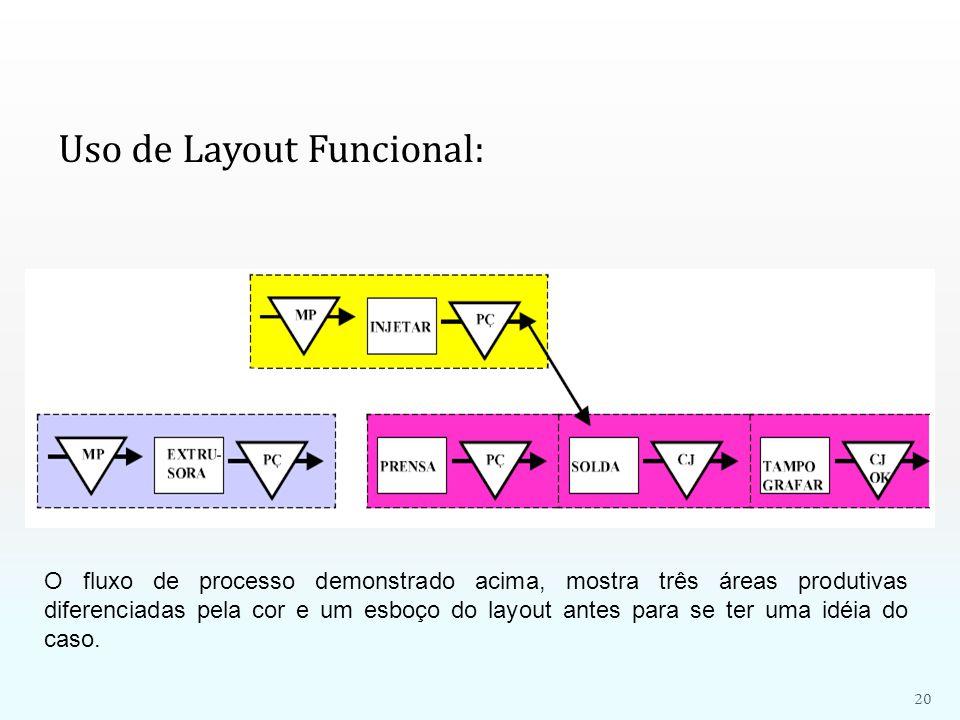 Uso de Layout Funcional: O fluxo de processo demonstrado acima, mostra três áreas produtivas diferenciadas pela cor e um esboço do layout antes para s
