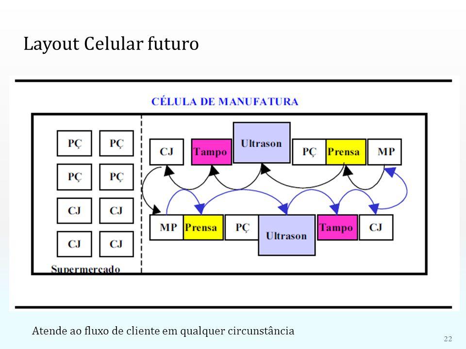Layout Celular futuro Atende ao fluxo de cliente em qualquer circunstância 22