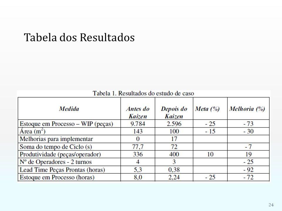 Tabela dos Resultados 24