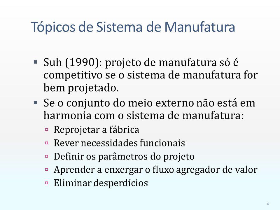 Tópicos de Sistema de Manufatura  Suh (1990): projeto de manufatura só é competitivo se o sistema de manufatura for bem projetado.  Se o conjunto do