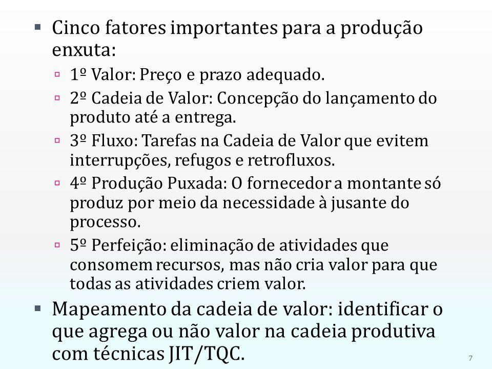  Cinco fatores importantes para a produção enxuta:  1º Valor: Preço e prazo adequado.  2º Cadeia de Valor: Concepção do lançamento do produto até a