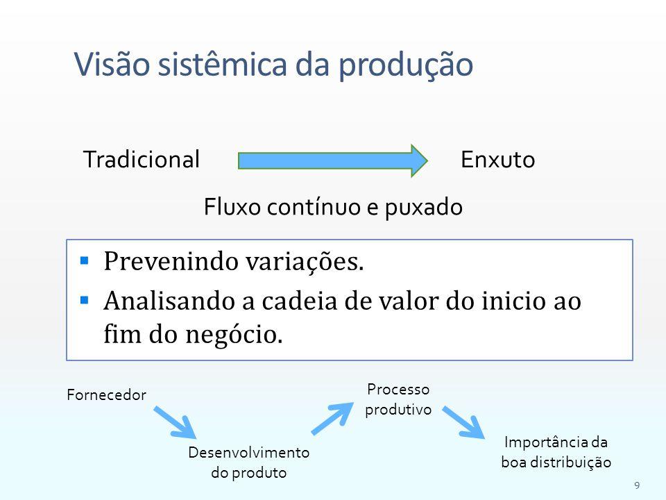Visão sistêmica da produção  Prevenindo variações.  Analisando a cadeia de valor do inicio ao fim do negócio. TradicionalEnxuto Fluxo contínuo e pux