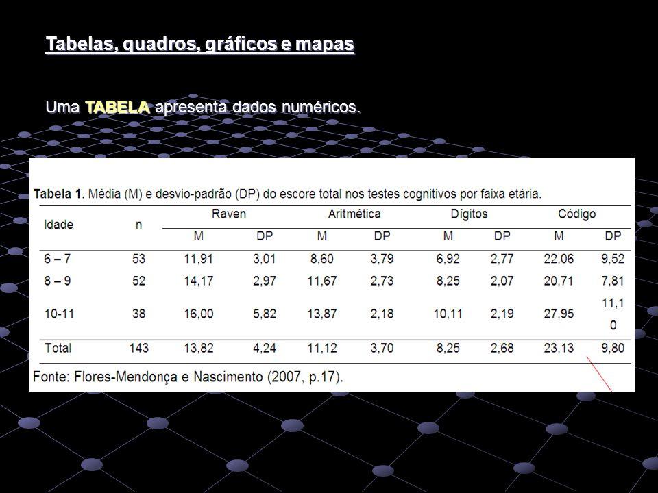 Tabelas, quadros, gráficos e mapas Uma TABELA apresenta dados numéricos.
