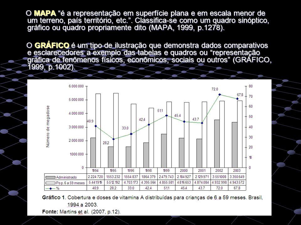"""O MAPA """"é a representação em superfície plana e em escala menor de um terreno, país território, etc."""". Classifica-se como um quadro sinóptico, gráfico"""