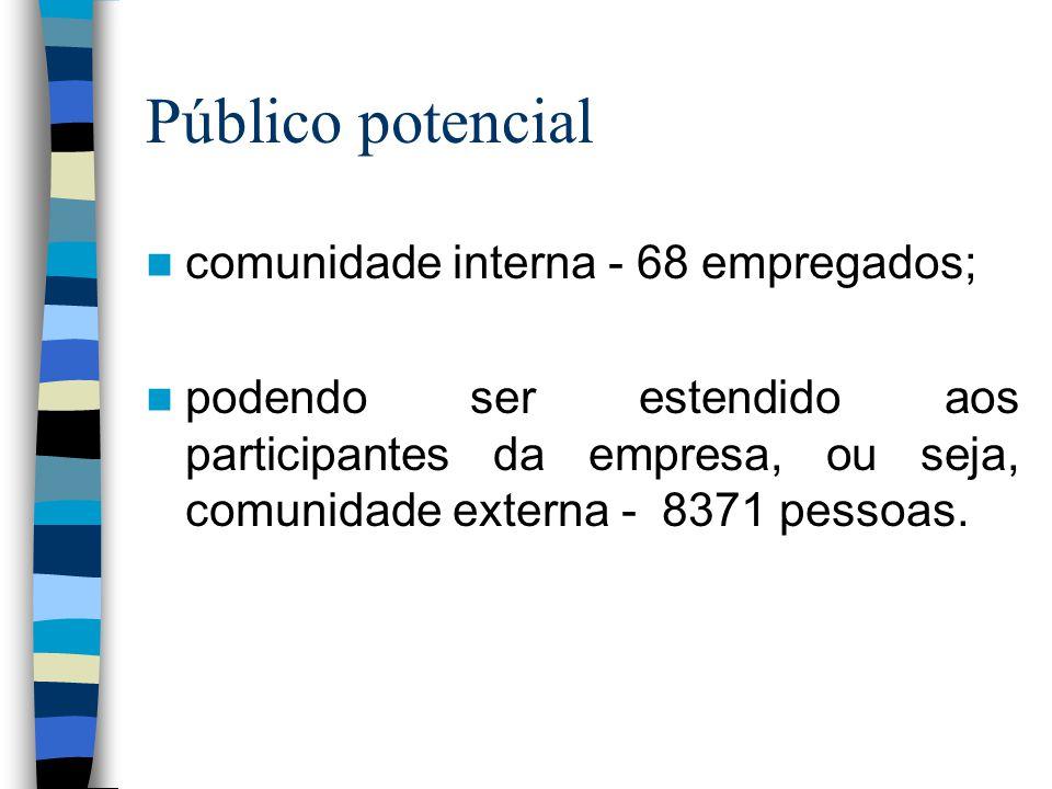 Público potencial  comunidade interna - 68 empregados;  podendo ser estendido aos participantes da empresa, ou seja, comunidade externa - 8371 pessoas.