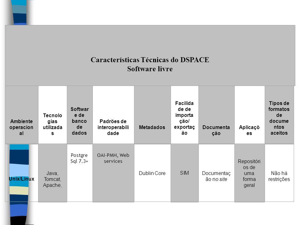 Características Técnicas do DSPACE Software livre Ambiente operacion al Tecnolo gias utilizada s Softwar e de banco de dados Padrões de interoperabili dade Metadados Facilida de de importa ção/ exportaç ão Documenta ção Aplicaçõ es Tipos de formatos de docume ntos aceitos Unix/Linux Java, Tomcat, Apache, Postgre Sql 7.3+ OAI-PMH, Web services Dublin Core SIM Documentaç ão no site Repositóri os de uma forma geral Não há restrições