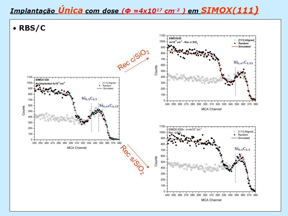 Implantação Única com dose (Φ =4x10 17 cm -2 ) em SIMOX(111 ) Rec s/SiO 2 Rec c/SiO 2 Si 0,5 C 0,5 Si 0,65 C 0,35 Si 0,47 C 0,53 Si 0,5 C 0,5 • RBS/C