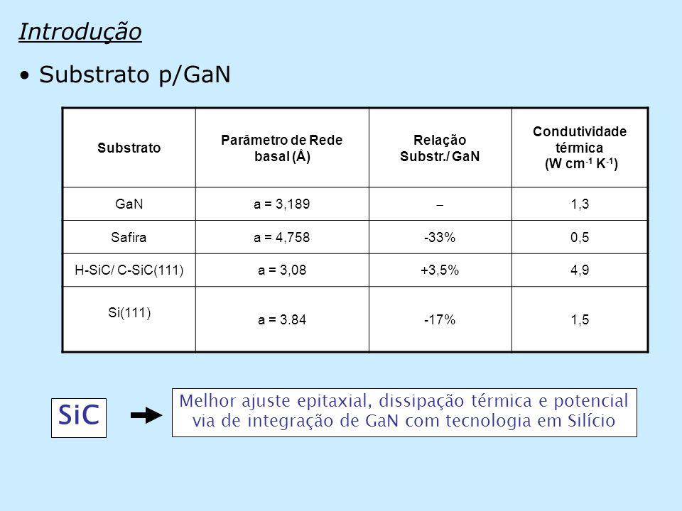 Introdução • Substrato p/GaN Substrato Parâmetro de Rede basal (Å) Relação Substr./ GaN Condutividade térmica (W cm -1 K -1 ) GaNa = 3,189  1,3 Safiraa = 4,758-33%0,5 H-SiC/ C-SiC(111)a = 3,08+3,5%4,9 Si(111) a = 3.84-17%1,5 Melhor ajuste epitaxial, dissipação térmica e potencial via de integração de GaN com tecnologia em Silício SiC