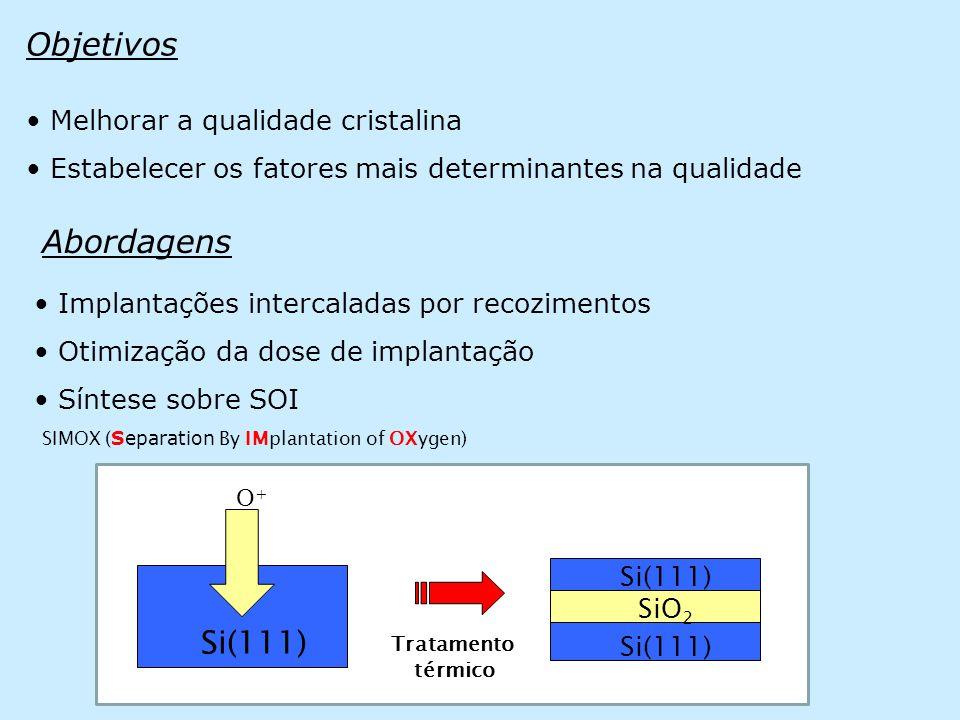 Objetivos • Melhorar a qualidade cristalina • Estabelecer os fatores mais determinantes na qualidade • Implantações intercaladas por recozimentos • Otimização da dose de implantação • Síntese sobre SOI Abordagens O+O+ Si(111) Tratamento térmico Si(111) SiO 2 SIMOX ( Separation By IMplantation of OXygen)