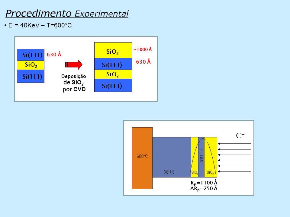Procedimento Experimental • E = 40KeV – T=600°C C+C+ R p =1100 Å ΔR p =250 Å SiO 2 Si(111) Deposição de SiO 2 por CVD 630 Å SiO 2 Si(111) SiO 2 630 Å ~1000 Å