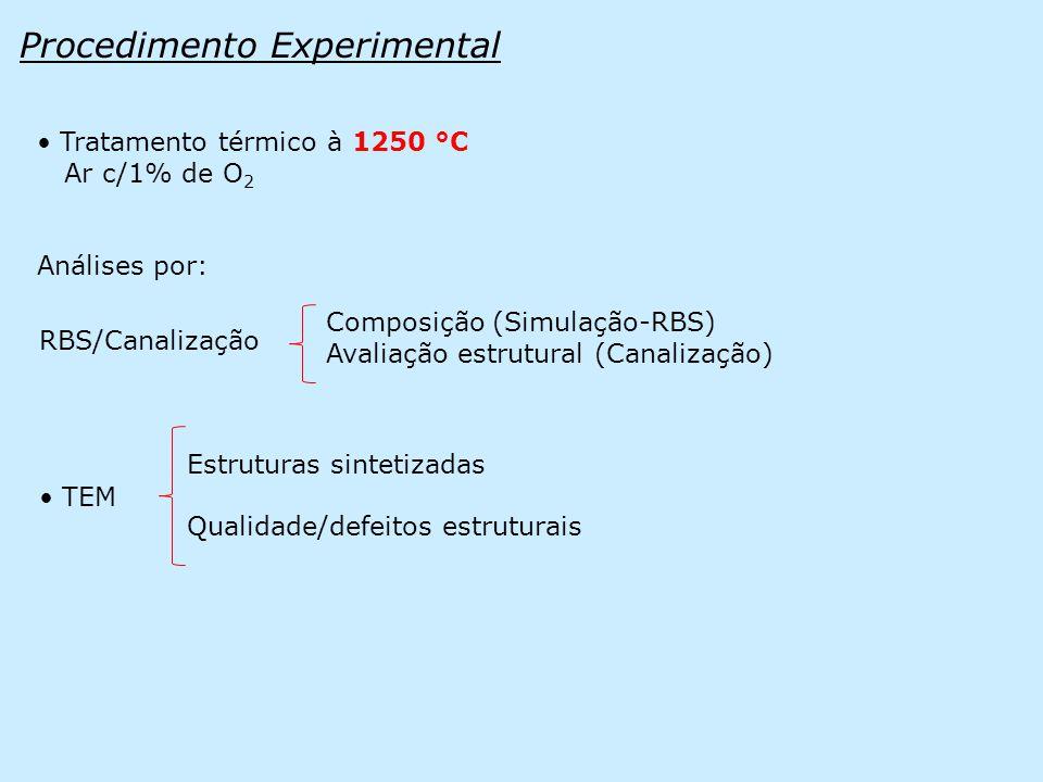 Procedimento Experimental • Tratamento térmico à 1250 °C Ar c/1% de O 2 RBS/Canalização • TEM Estruturas sintetizadas Qualidade/defeitos estruturais Composição (Simulação-RBS) Avaliação estrutural (Canalização) Análises por: