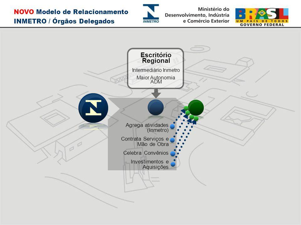 NOVO Modelo de Relacionamento INMETRO / Órgãos Delegados Escritório Regional Intermediário Inmetro Maior Autonomia ADM Agrega atividades (Inmetro) Con