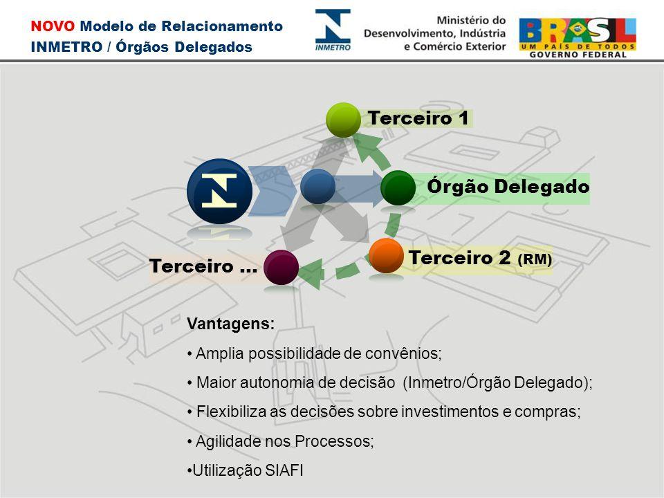 Terceiro 2 (RM) Terceiro... Terceiro 1 NOVO Modelo de Relacionamento INMETRO / Órgãos Delegados Órgão Delegado Vantagens: • Amplia possibilidade de co