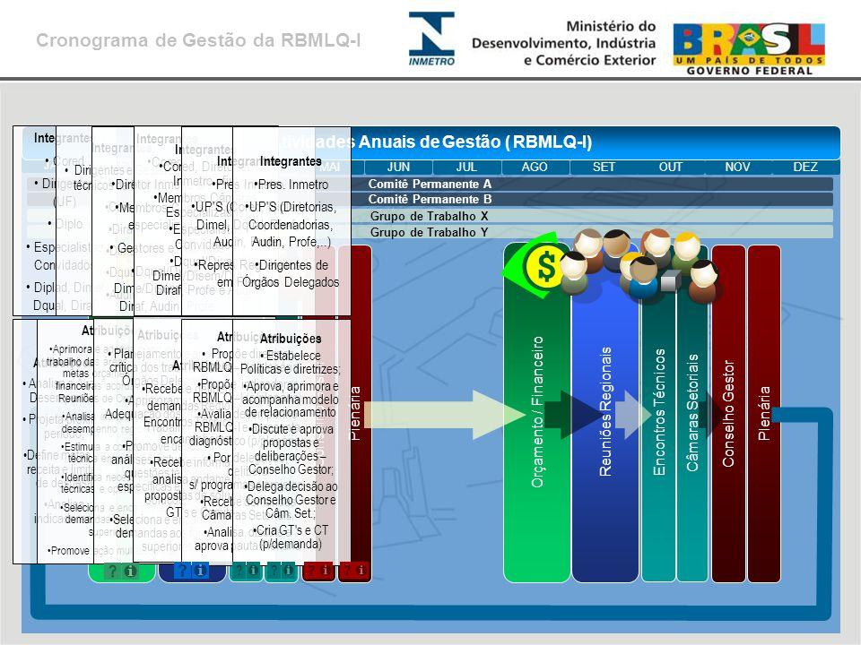 Grupo de Trabalho X Grupo de Trabalho Y Encontros Técnicos Orçamento / Financeiro Reuniões Regionais Câmaras Setoriais Encontros Técnicos Plenária Con