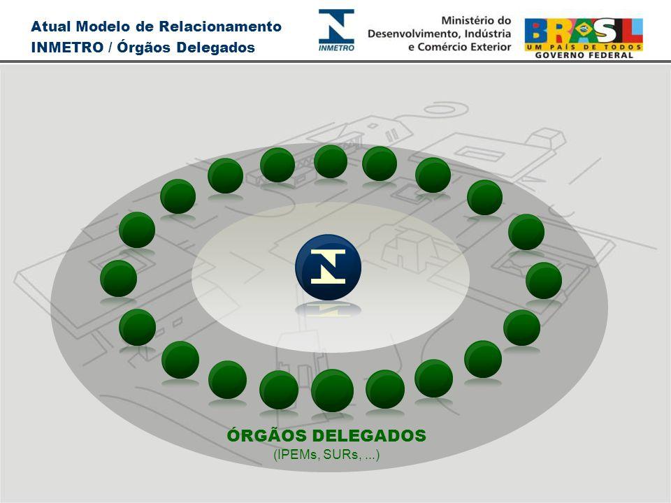 ÓRGÃOS DELEGADOS (IPEMs, SURs,...) Atual Modelo de Relacionamento INMETRO / Órgãos Delegados
